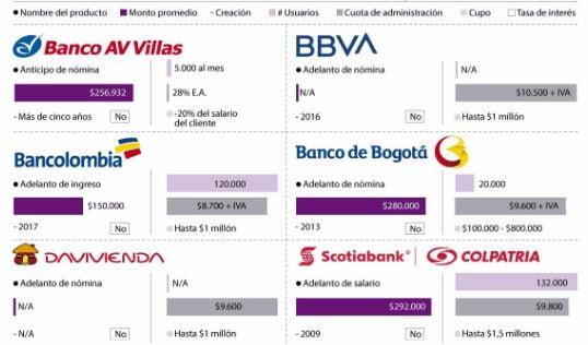 bancos que ofrecen el servicio de adelanto de nómina en Colombia