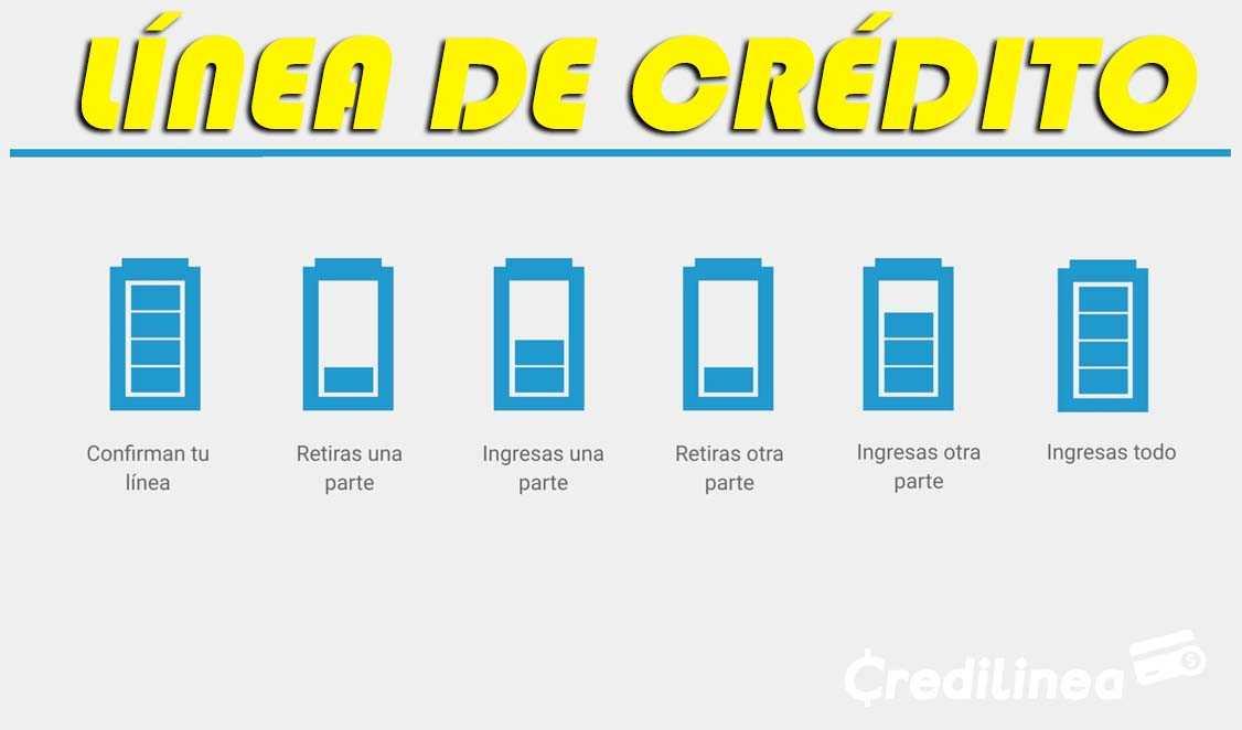 Las Líneas de Crédito en Colombia